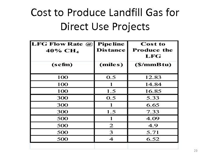 Cost to Produce Landfill Gas for Direct Use Projects 23