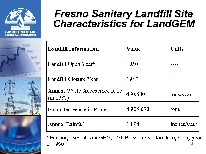 Fresno Sanitary Landfill Site Characteristics for Land. GEM Landfill Information Landfill Open Year* Value