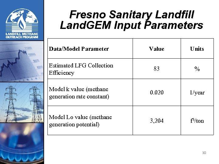 Fresno Sanitary Landfill Land. GEM Input Parameters Data/Model Parameter Value Units 83 % Model