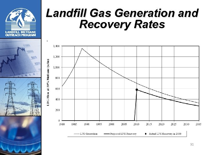 Landfill Gas Generation and Recovery Rates 31