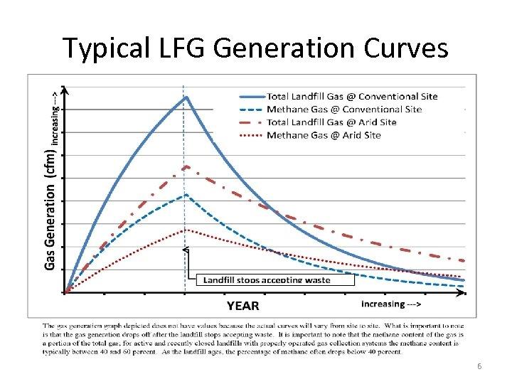 Typical LFG Generation Curves 6