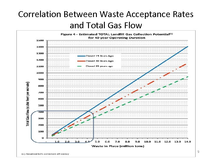 Correlation Between Waste Acceptance Rates and Total Gas Flow 9