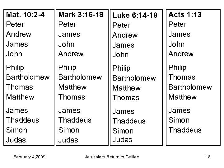 Mat. 10: 2 -4 Peter Andrew James John Mark 3: 16 -18 Peter James