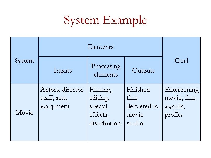 System Example Elements System Inputs Movie Processing elements Actors, director, Filming, staff, sets, editing,