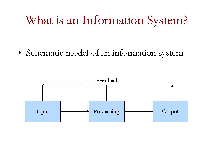 What is an Information System? • Schematic model of an information system Feedback Input
