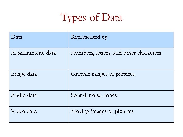 Types of Data Represented by Alphanumeric data Numbers, letters, and other characters Image data