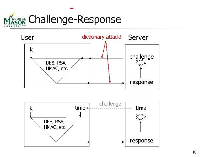 Challenge-Response User dictionary attack! Server k challenge DES, RSA, HMAC, etc. response time
