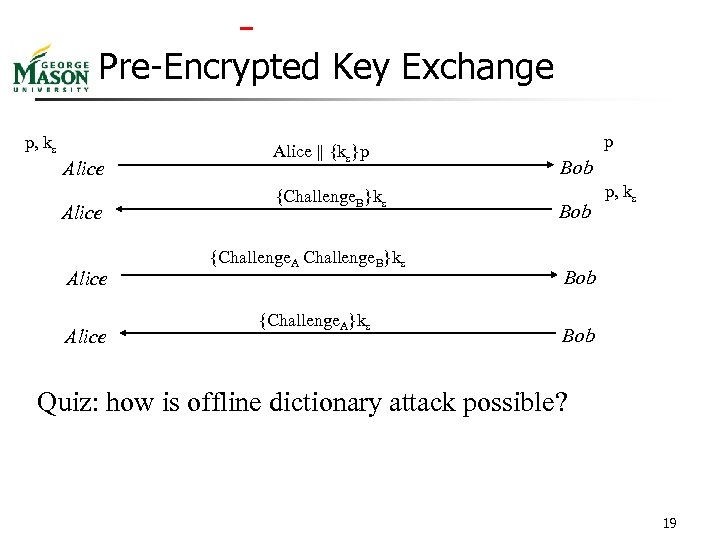 Pre-Encrypted Key Exchange p, ks Alice Alice || {ks}p {Challenge. B}ks {Challenge. A}ks