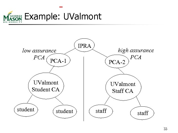 Example: UValmont low assurance PCA-1 IPRA high assurance PCA-2 UValmont Student CA student