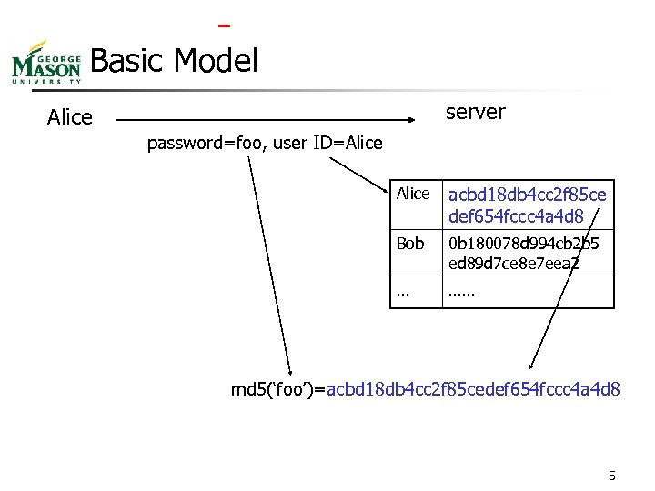 Basic Model server Alice password=foo, user ID=Alice acbd 18 db 4 cc 2