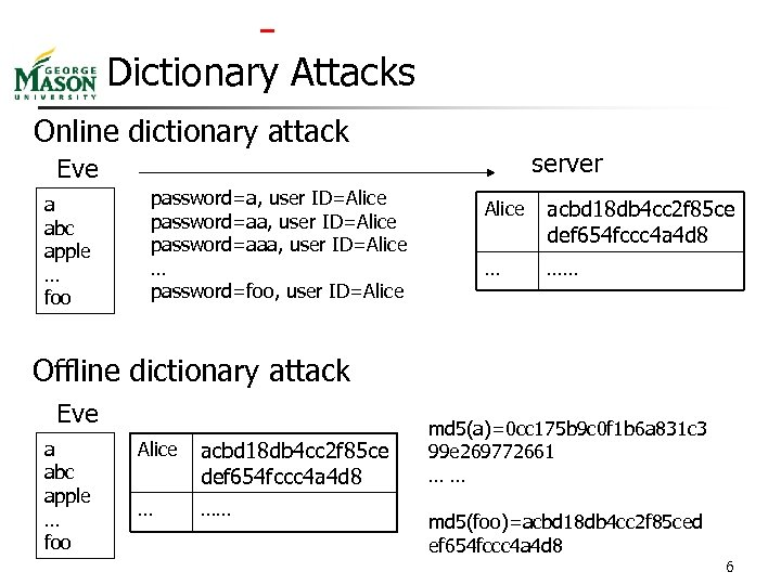Dictionary Attacks Online dictionary attack server Eve a abc apple … foo password=a,