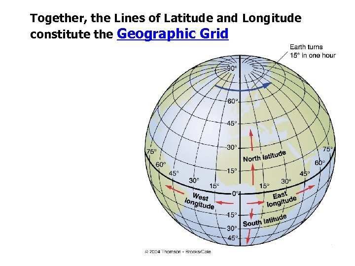 Together, the Lines of Latitude and Longitude constitute the Geographic Grid