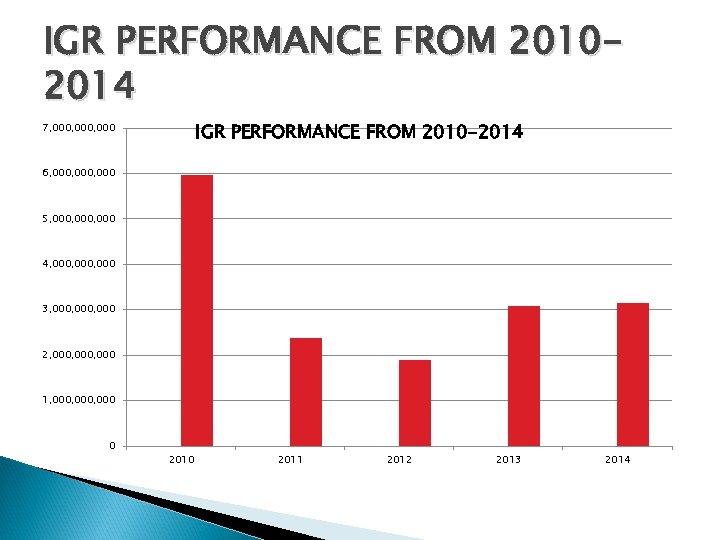 IGR PERFORMANCE FROM 20102014 IGR PERFORMANCE FROM 2010 -2014 7, 000, 000 6, 000,