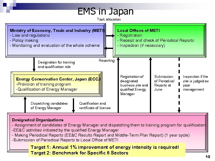 EMS in Japan Task allocation Ministry of Economy, Trade and Industry (METI) - Law