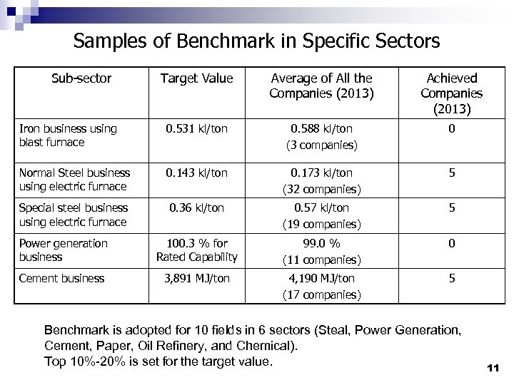 Samples of Benchmark in Specific Sectors Sub-sector Target Value Average of All the Companies