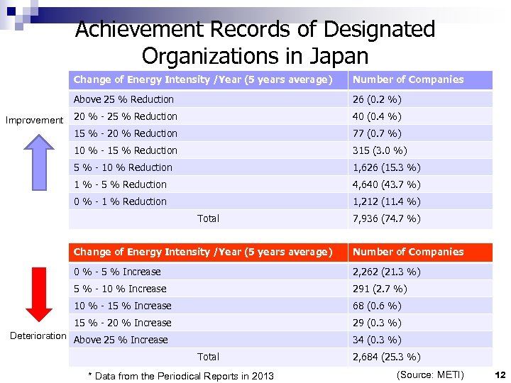Achievement Records of Designated Organizations in Japan Change of Energy Intensity /Year (5 years
