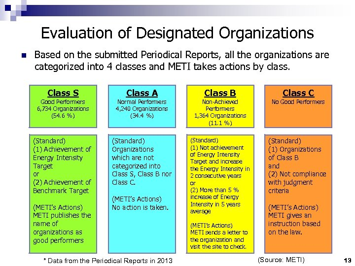 Evaluation of Designated Organizations n Based on the submitted Periodical Reports, all the organizations