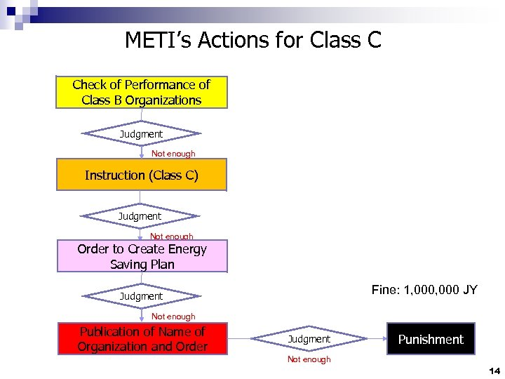 METI's Actions for Class C Check of Performance of Class B Organizations Judgment Not