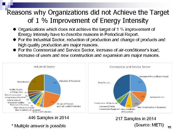 Reasons why Organizations did not Achieve the Target of 1 % Improvement of Energy
