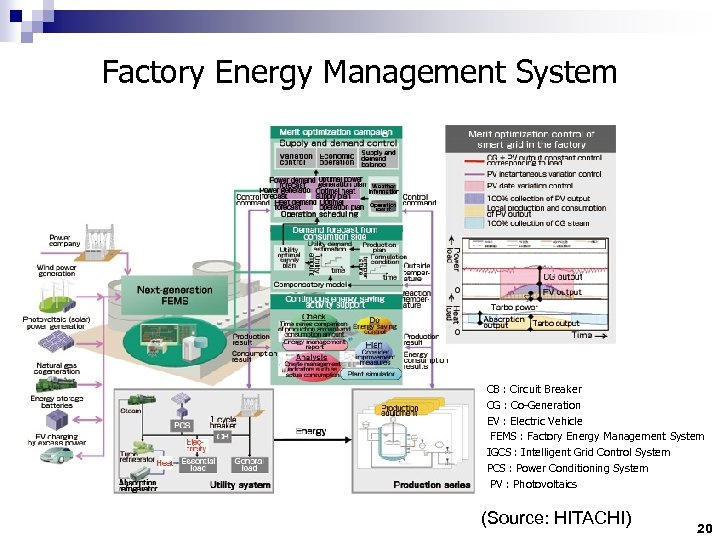 Factory Energy Management System CB : Circuit Breaker CG : Co-Generation EV : Electric