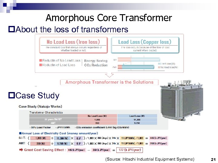 Amorphous Core Transformer p. About the loss of transformers p. Case Study (Source: Hitachi