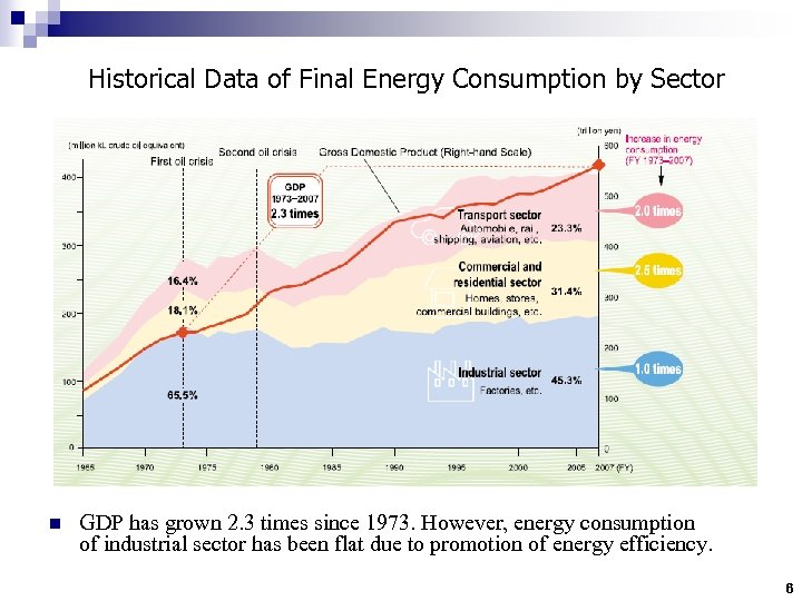 Historical Data of Final Energy Consumption by Sector n GDP has grown 2. 3
