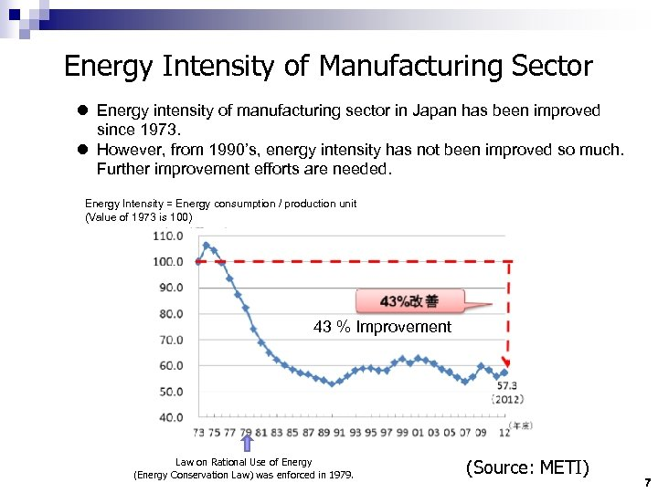 Energy Intensity of Manufacturing Sector l Energy intensity of manufacturing sector in Japan has
