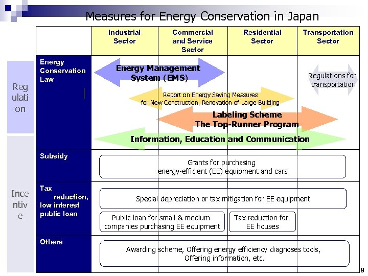 Measures for Energy Conservation in Japan Industrial Sector Reg ulati on Energy Conservation Law