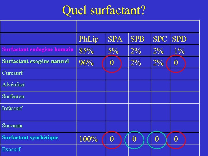 Quel surfactant? Surfactant endogène humain Surfactant exogène naturel Ph. Lip 85% 96% SPA SPB