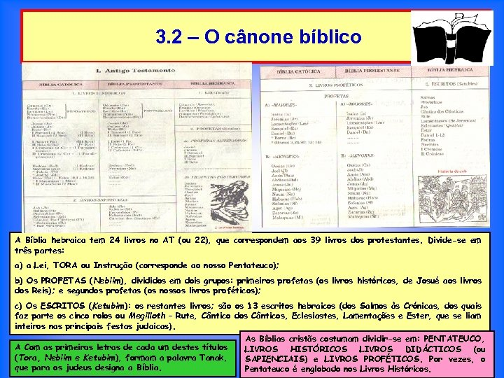3. 2 – O cânone bíblico A Bíblia hebraica tem 24 livros no AT