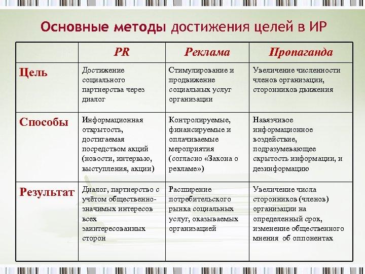 Основные методы достижения целей в ИР PR Реклама Пропаганда Цель Достижение социального партнерства через