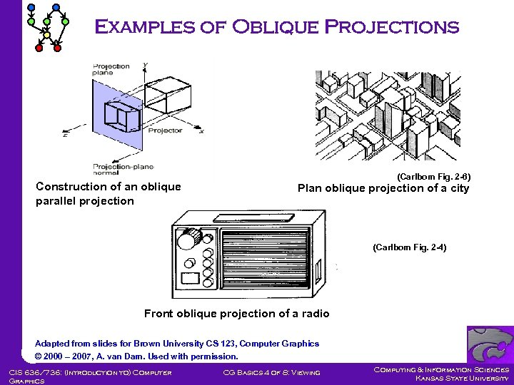 Examples of Oblique Projections Construction of an oblique parallel projection (Carlbom Fig. 2 -6)