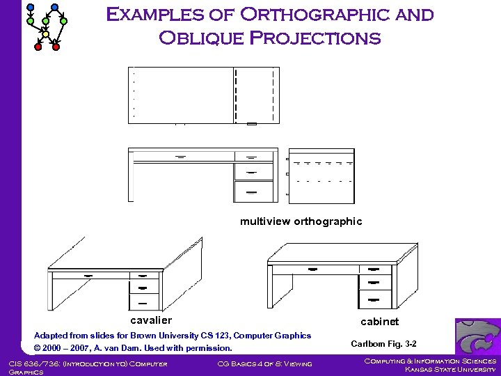 Examples of Orthographic and Oblique Projections multiview orthographic cavalier cabinet Adapted from slides for
