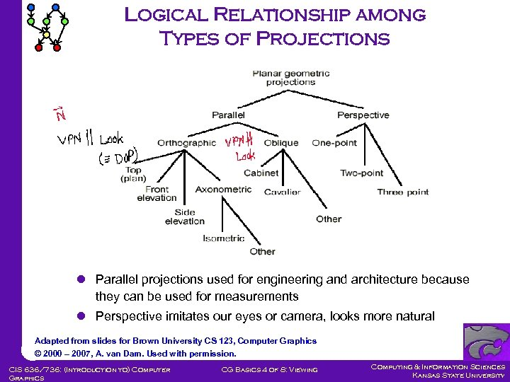 Logical Relationship among Types of Projections l Parallel projections used for engineering and architecture