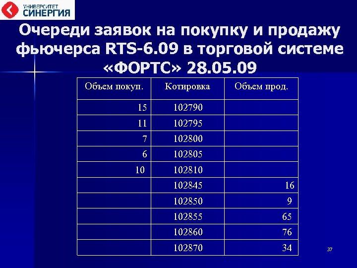 Очереди заявок на покупку и продажу фьючерса RTS-6. 09 в торговой системе «ФОРТС» 28.