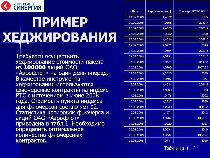 Дата ПРИМЕР ХЕДЖИРОВАНИЯ Требуется осуществить хеджирование стоимости пакета из 100000 акций ОАО «Аэрофлот» на