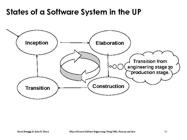 States of a Software System in the UP Inception Elaboration Transition from engineering stage