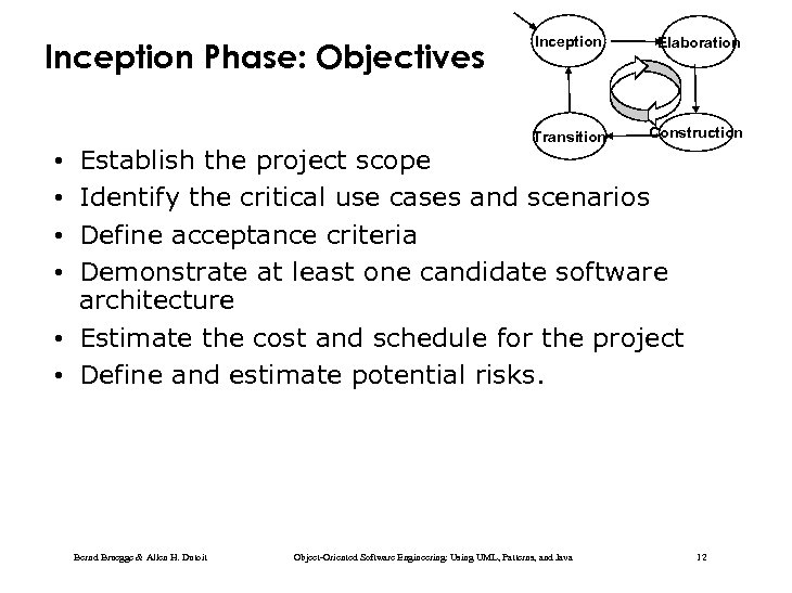 Elaboration Transition Inception Phase: Objectives Inception Construction Establish the project scope Identify the critical