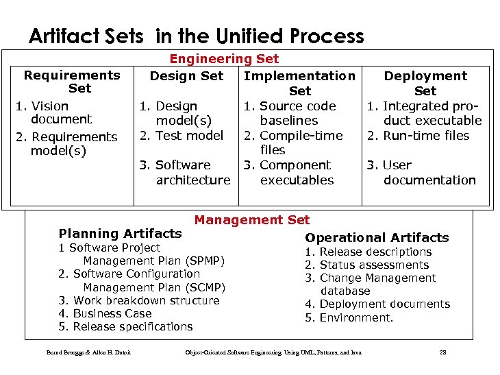 Artifact Sets in the Unified Process Requirements Set 1. Vision document 2. Requirements model(s)