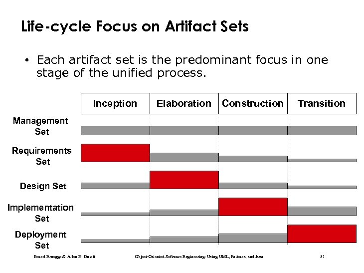 Life-cycle Focus on Artifact Sets • Each artifact set is the predominant focus in