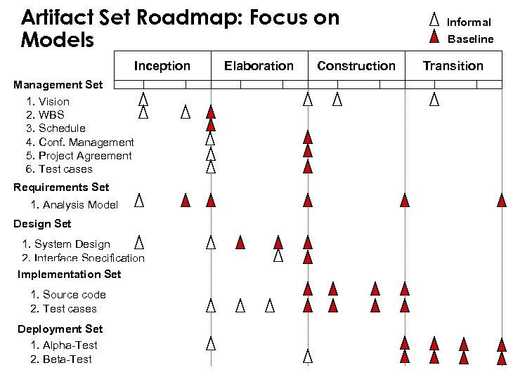 Artifact Set Roadmap: Focus on Models Inception Management Set 1. Vision 2. WBS 3.