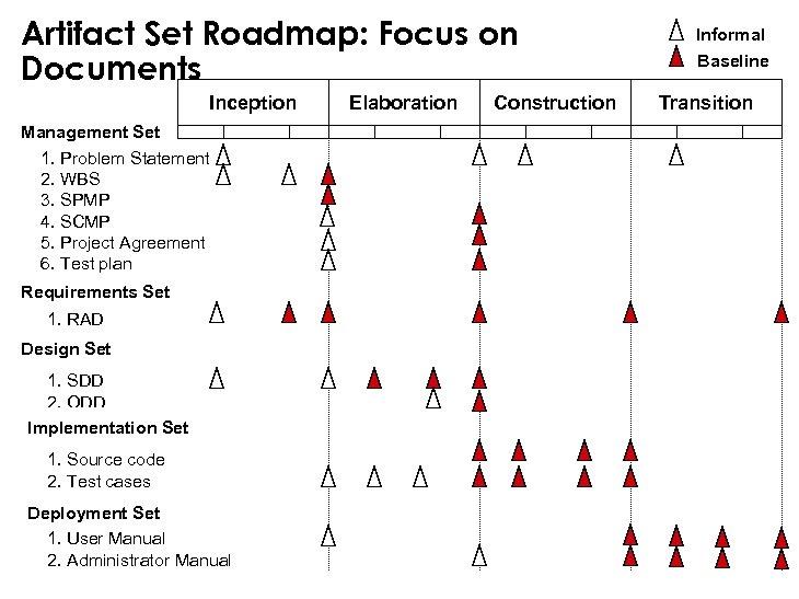 Artifact Set Roadmap: Focus on Documents Inception Management Set 1. Problem Statement 2. WBS