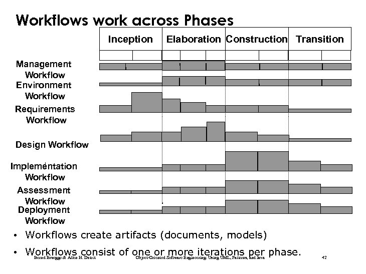 Workflows work across Phases Inception Elaboration Construction Transition Management Workflow Environment Workflow Requirements Workflow
