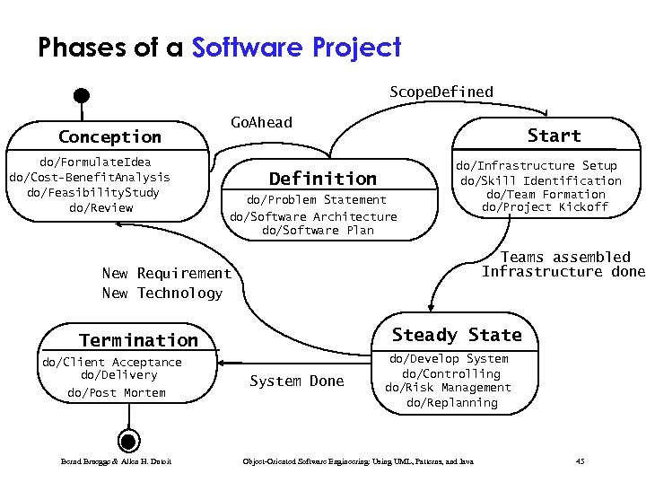 Phases of a Software Project Scope. Defined Conception do/Formulate. Idea do/Cost-Benefit. Analysis do/Feasibility. Study