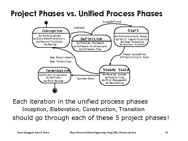 Project Phases vs. Unified Process Phases Scope. Defined Go. Ahead Conception do/Formulate. Idea do/Cost-Benefit.
