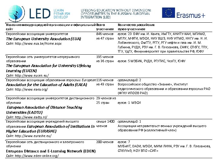 Название международной организации и официальный Всего сайт участников Европейская ассоциация университетов 846 членов из