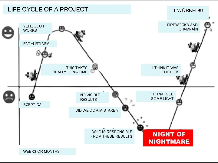 LIFE CYCLE OF A PROJECT IT WORKED!!! FIREWORKS AND CHAMPAİN YEHOOOO IT WORKS This