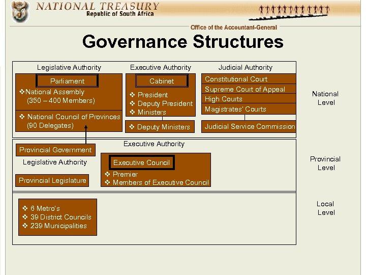 Governance Structures Legislative Authority Executive Authority Judicial Authority Parliament Cabinet v President v Deputy