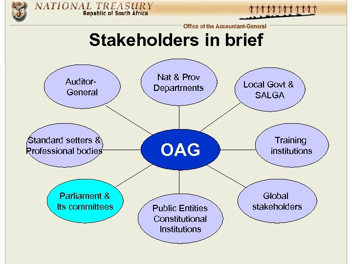 Stakeholders in brief Auditor. General Standard setters & Professional bodies Parliament & Its committees