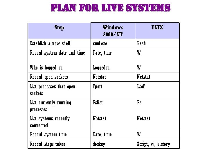 plan for live systems Step Windows 2000/NT UNIX Establish a new shell cmd. exe